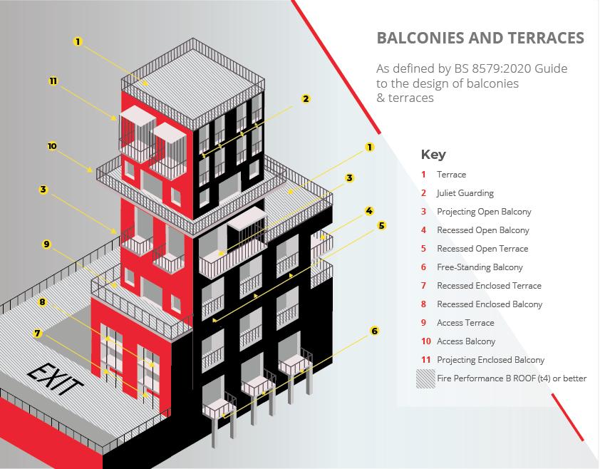 Balconies & Terraces graphic